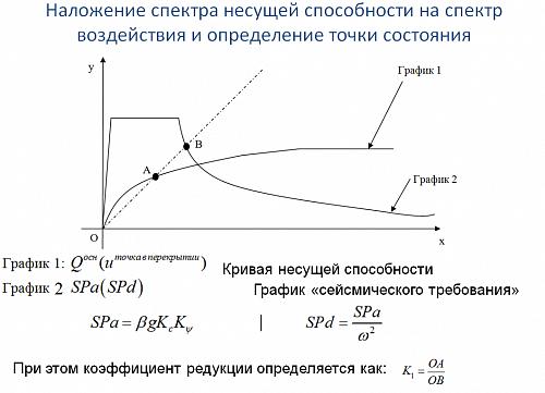 Нелинейный статический метод-Pushover Analysis(прим.2)
