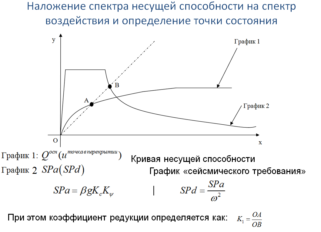 Иллюстрация идеи определения коэффициента редукции.png