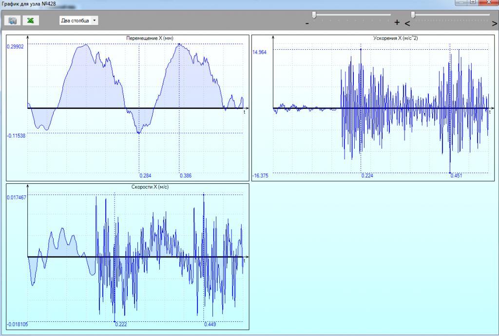 Визуализация результатов динамического анализа сооружения на всем промежутке интегрирования